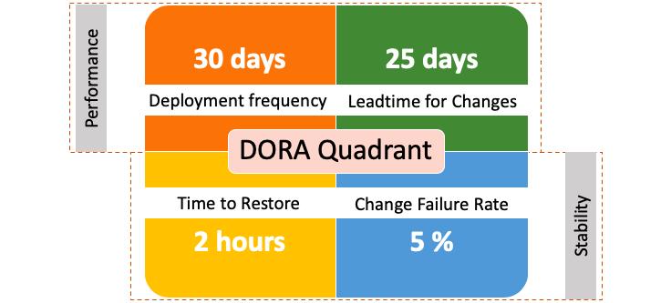DORA DevOps Maturity Quadrant